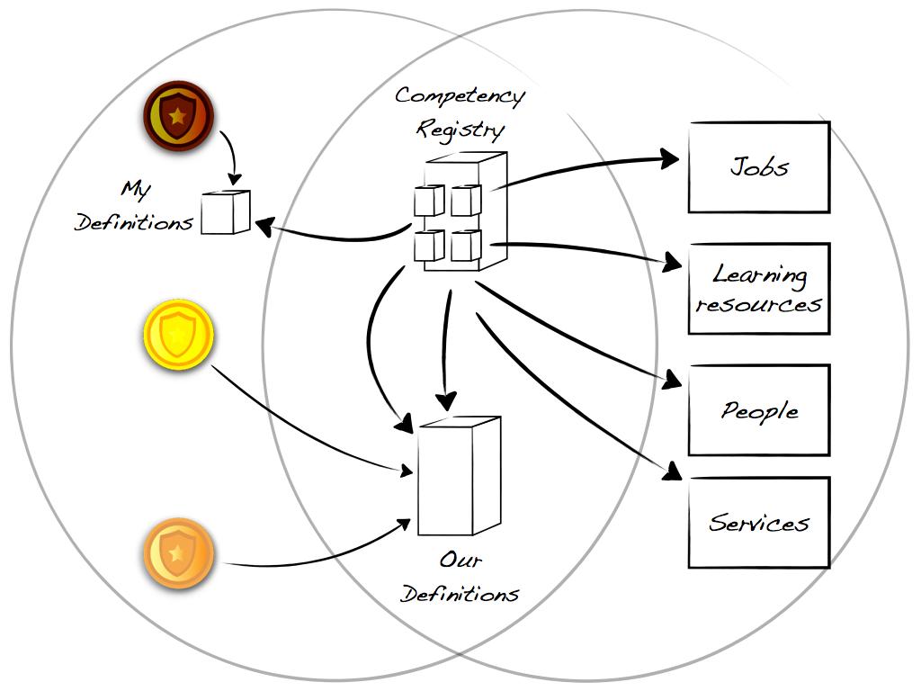 Competency Repositories & Registries