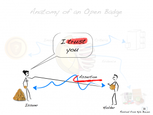Open Badges as Trust Relationship