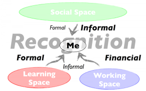 Formal and informal recognition