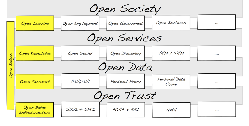 Open Badges for an Open Society