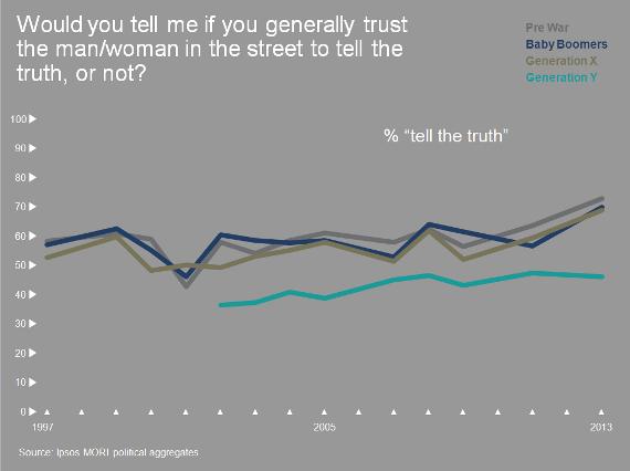 Interpersonal trust levels across generations — Ipsos Mori 2015