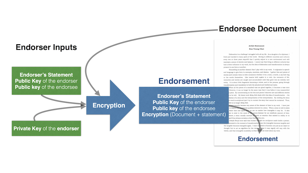 Endorsement of a document — see below for encryption/verification